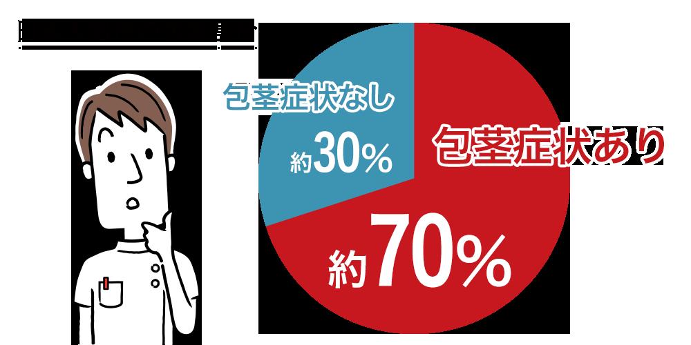 日本人の包茎割合を示すグラフ